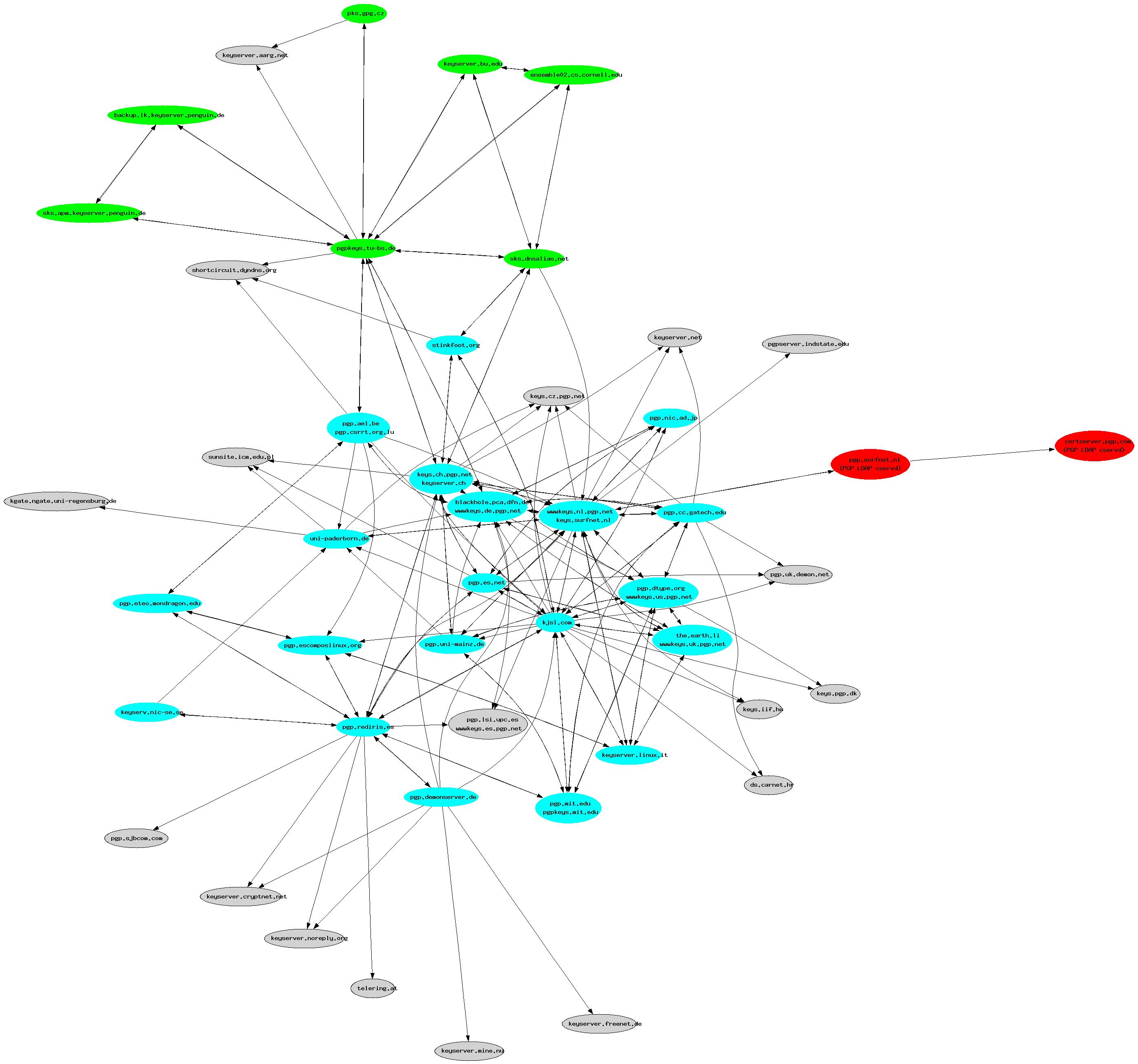 RedIRIS - PGP Keyserver Synchronization Graph   title   sunsite rediris