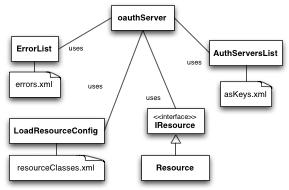 RedIRIS - OAuth Server